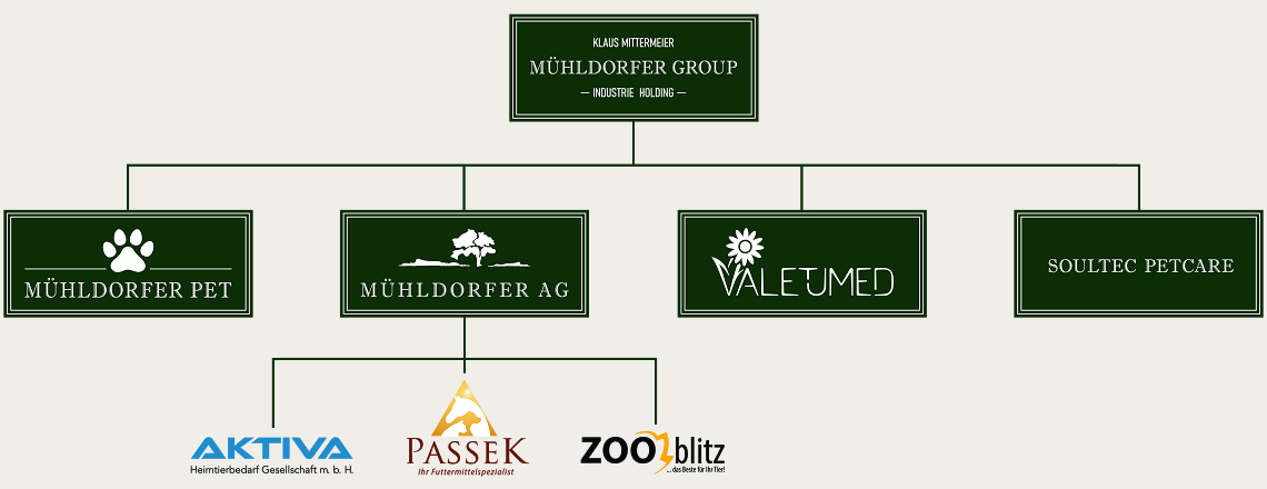 organigrame Muhldorfer-group